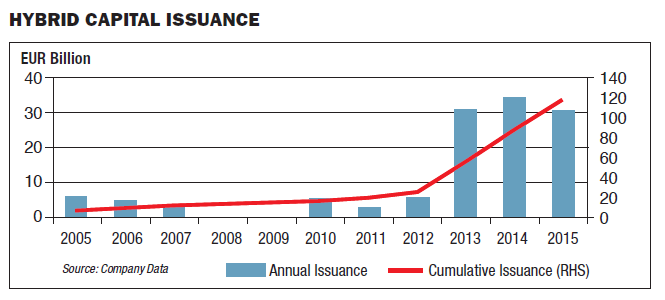 Hybrid Capital Issuance